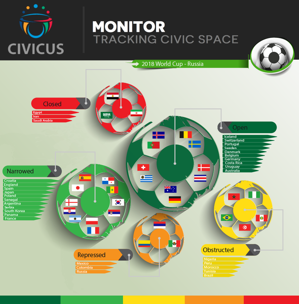 Civic space ratings of teams competing at the FIFA World Cup in Russia 2018