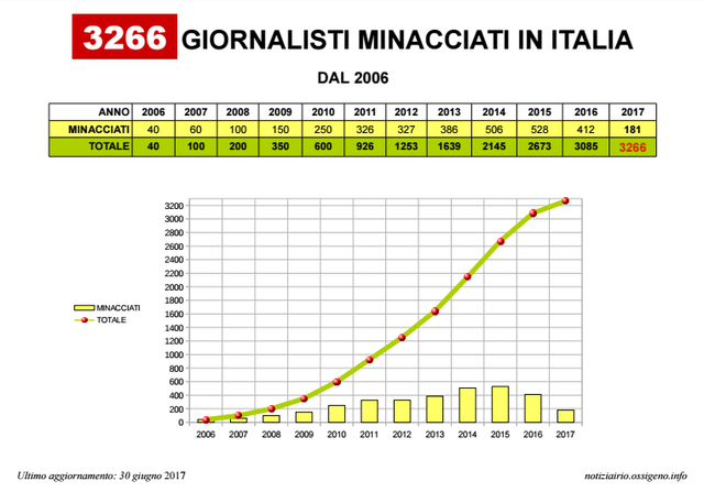 Statistics - journalists threatened in Italy 2006 - 20017